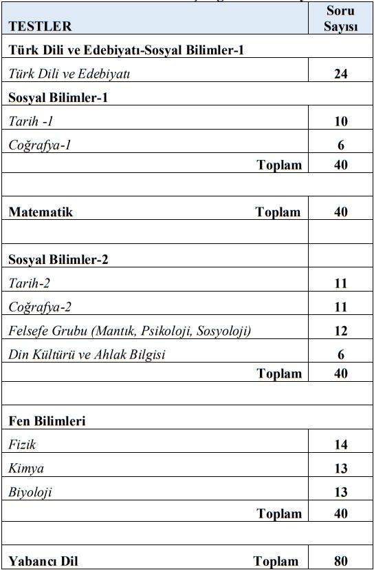 yks ve tyt derslere göre soru sayıları