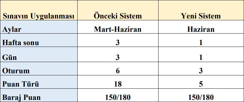 yeni sınav sistemi ile eski sınav sistemi arasındaki farklar
