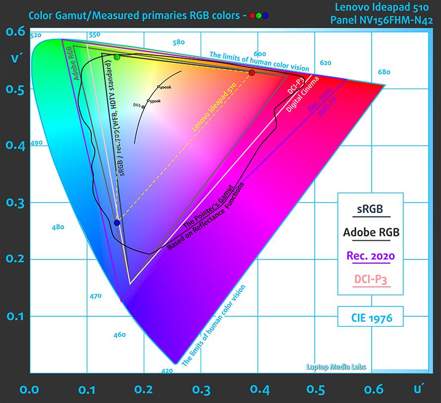 Lenovo İdeapad 510 Renk Değerleri