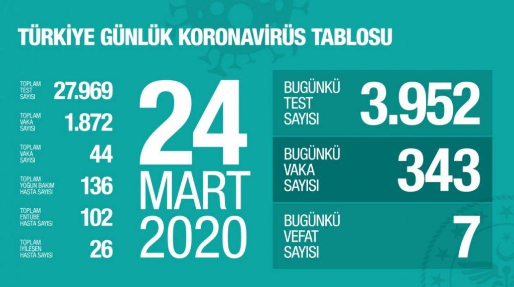 Türkiye Günlük Koronavirüs Tablo Grafiği Canlı Online