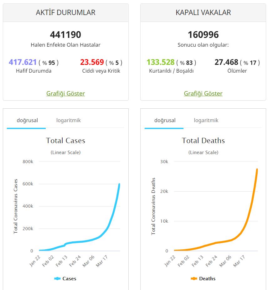 WorldMeters - Koronavirüs Canlı Grafik Sitesi