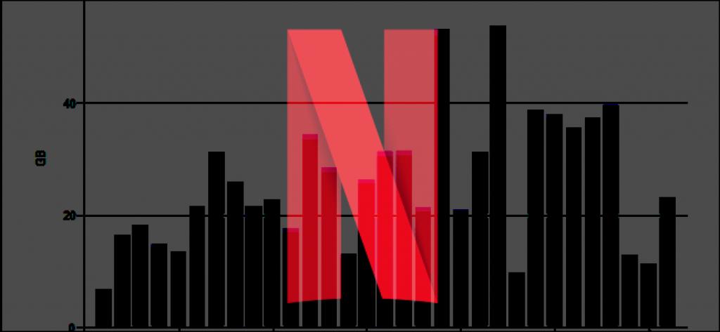 netflix ne kadar internet yer tüketir
