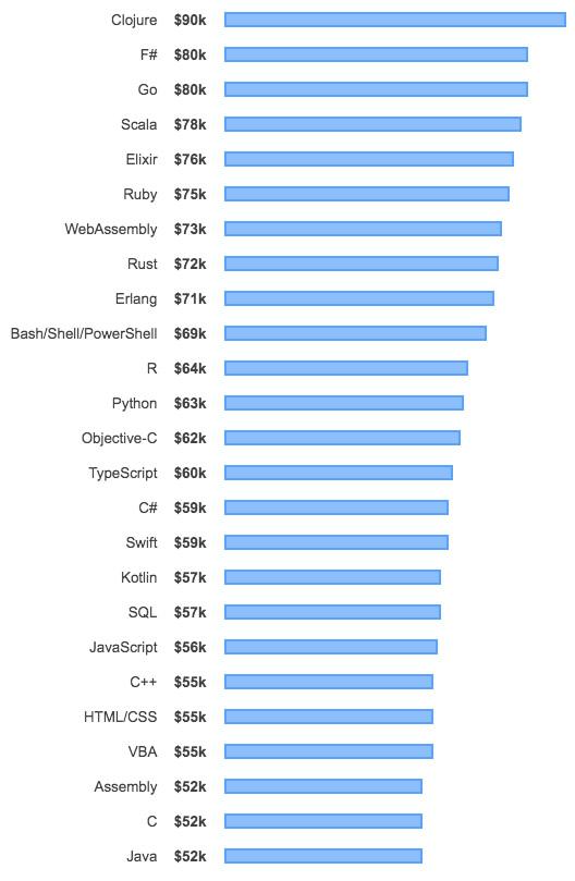en çok para kazandıran yazılım dilleri listesi